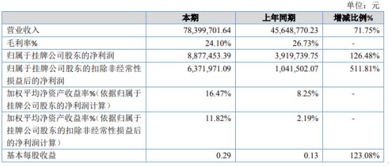 天利热工2020年净利887.75万增长126.48% 订单增加