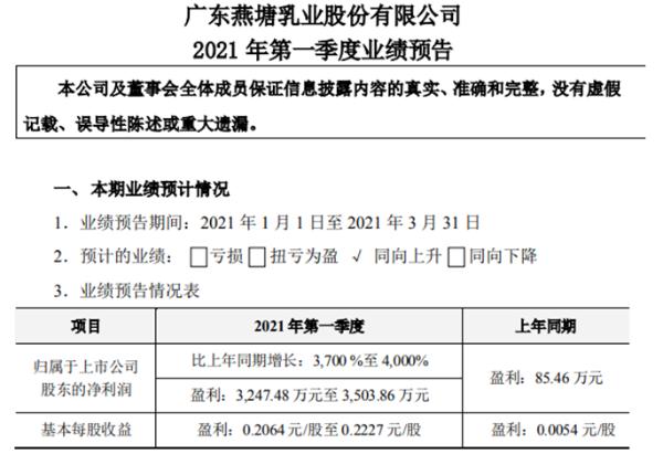 燕塘乳业2021年第一季度预计净利增长3700%至4000% 销售收入大幅增长