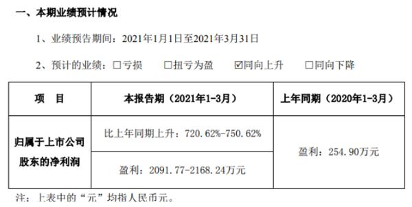 龙盛科技预计2021年第一季度净利润增长720.62%-750.62%