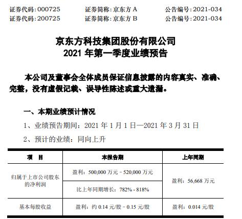 京东方A2021年一季度预计净利同比增长782%-818% IT、TV类产品需求持续增长