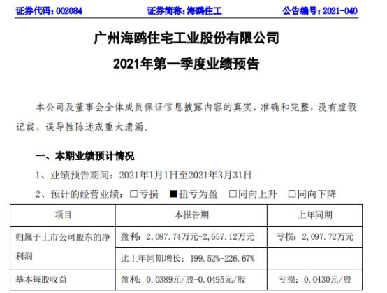 海鸥住工2021年一季度预计净利2087.74万-2657.12万 公司外销订单持续饱满
