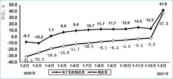 工信部:1-2月我国出口手机1.6亿台 同比增加32.6%
