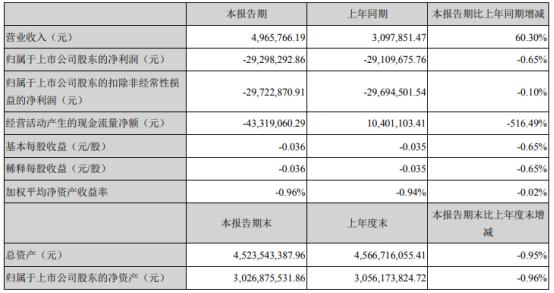 铁岭新城2021年第一季度亏损2929.83万亏损增加 上期税收减免所致