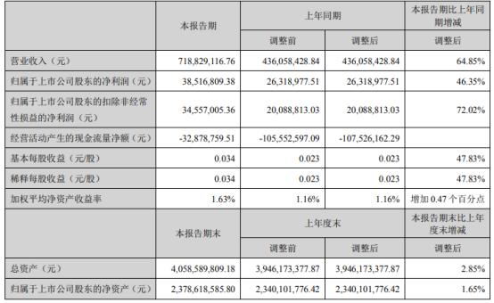 英洛华2021年第一季度净利3851.68万增长46.35% 电机产品销量增加