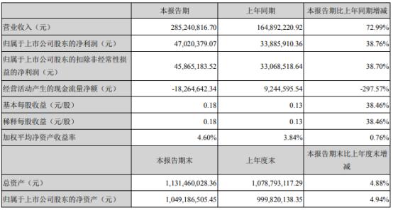 濮阳惠成2021年第一季度净利4702.04万增长38.76% 产品销售量增加