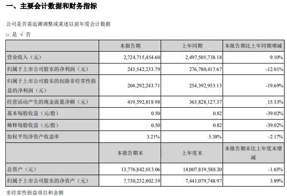 深南电路2021年第一季度净利2.44亿 同比减少12%