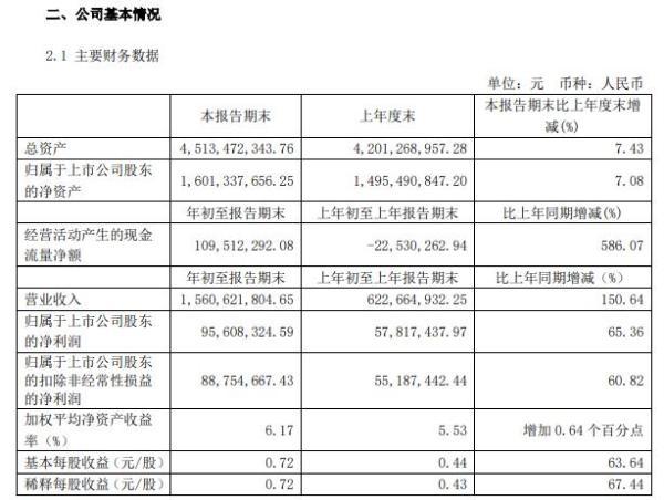 春风动力2021年第一季度净利增长65.36% 销量增加