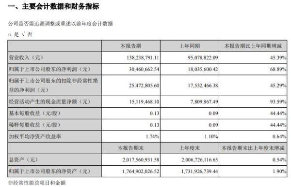 吴芳光电2021年第一季度净利润增长68.89% 加大市场开发力度
