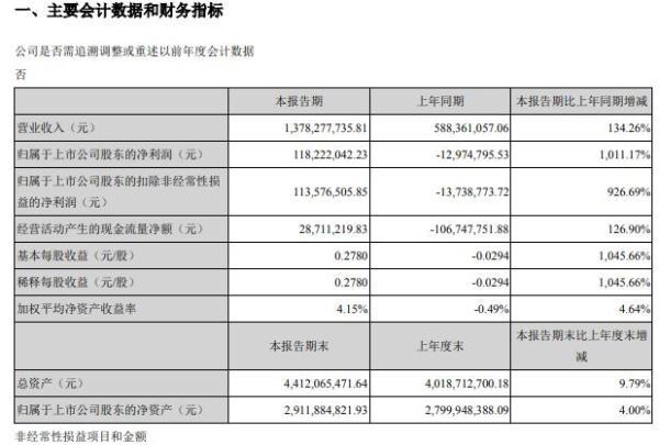 飞亚达2021年第一季度净利1.18亿 经营业绩增长