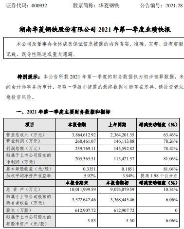 华菱钢铁2021年第一季度净利增长81% 下属子公司利润同比增长