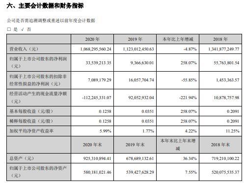 正虹科技2020年净利增长258.07% 董事长刘献文薪酬49.07万