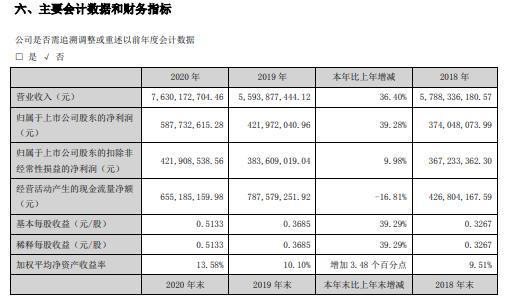 宗申动力2020年净利增长39.28% 董事长左宗申薪酬20万