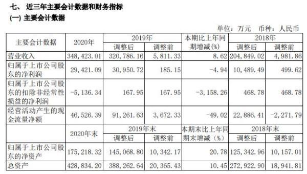 ST宏盛2020年净利减少4.94% 董事长戴领梅薪酬18.47万