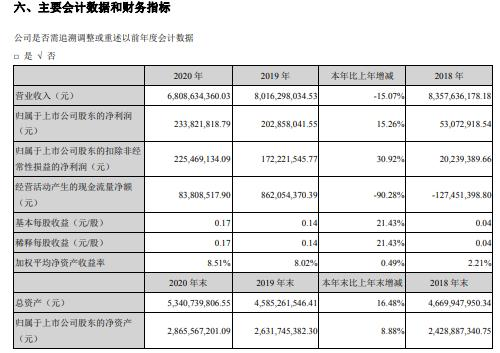 锌业股份2020年净利增长15.26% 董事长于恩沅薪酬69.09万