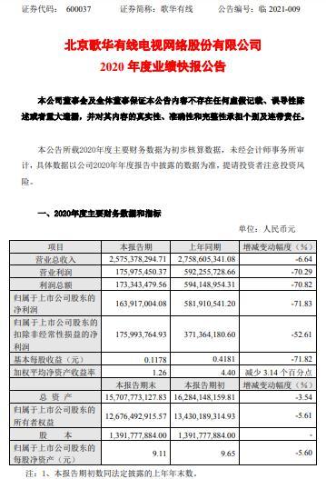 歌华有线2020年度净利1.64亿减少71.83% 随行业整体下行