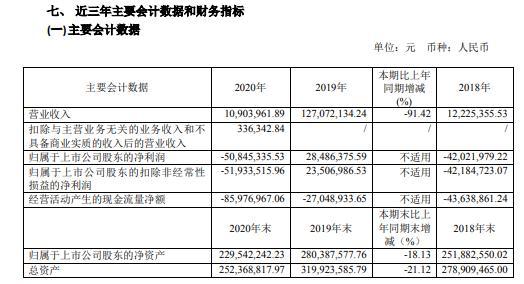 钟芳股票2020年亏损5084.53万 朱雷主席支付了115.47万