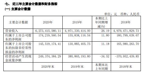 长城科技2020年净利增长11.8% 董事长顾正韡薪酬60万