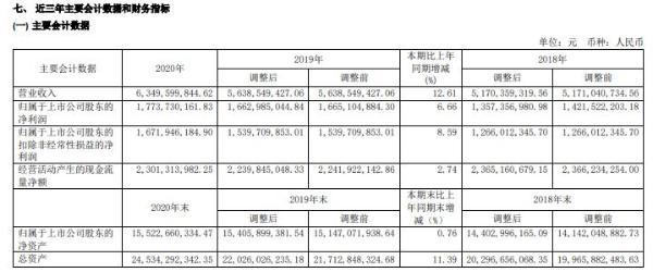 重庆水务2020年净利增长6.66% 总经理郑如彬薪酬68.21万