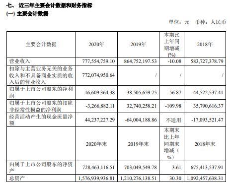 纵横通信2020年净利减少56.87% 董事长苏维锋薪酬100.82万