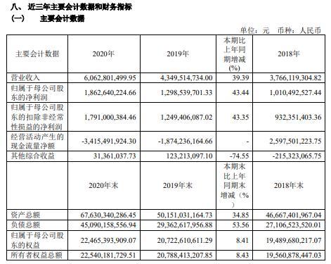 国金证券2020年净利增长43.44% 董事长冉云薪酬793.64万