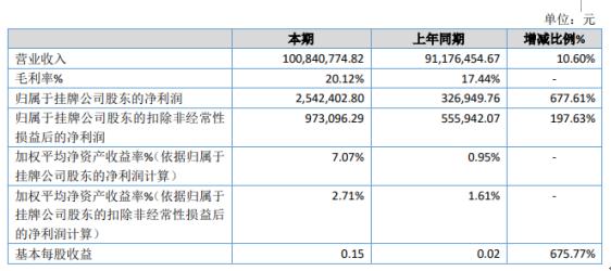 新橡科技2020年净利254万增长677.6% 产品收入持续增长