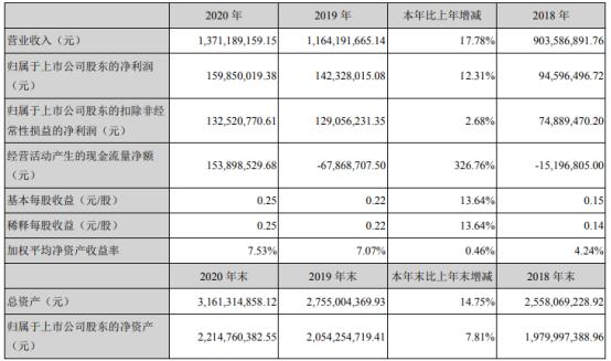 捷顺科技2020年净利1.6亿增长12.31% 董事长唐健薪酬110万