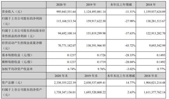 安诺其2020年净利1.15亿下滑27.98% 董事长纪立军薪酬50万