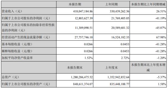 海欣食品2021年第一季度净利1280.36万下滑41.19% 租赁利息增加