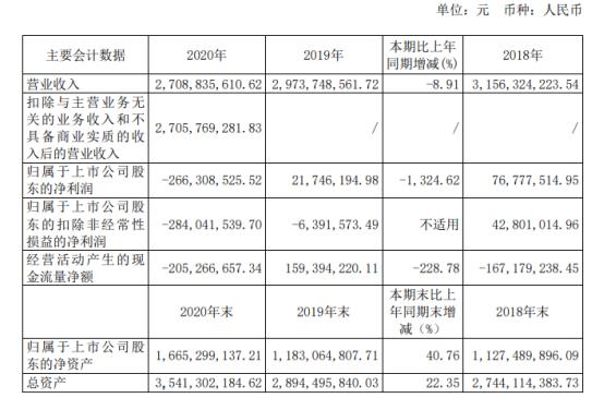剑桥科技2020年亏损2.66亿 董事长Gerald G Wong薪酬260万