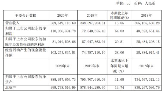 美思德2020年净利1.11亿增长54% 董事长孙宇薪酬268.87万