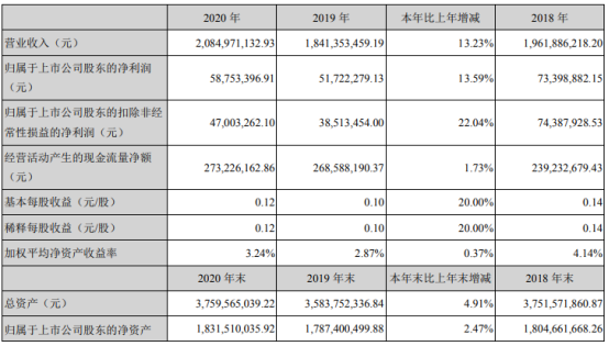 积成电子2020年净利5875万增长13.59% 董事长王良薪酬60.68万