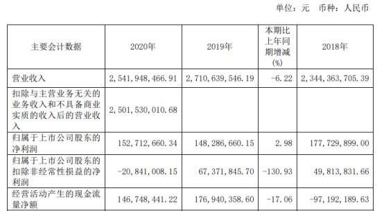 出版传媒2020年净利1.53亿增长2.98% 总经理陈闯薪酬59万