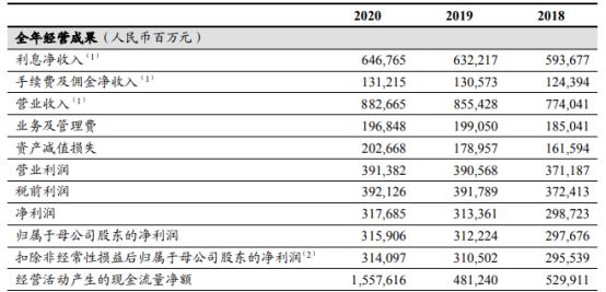 工商银行2020年净利3159.06亿 董事长陈四清薪酬77.82万