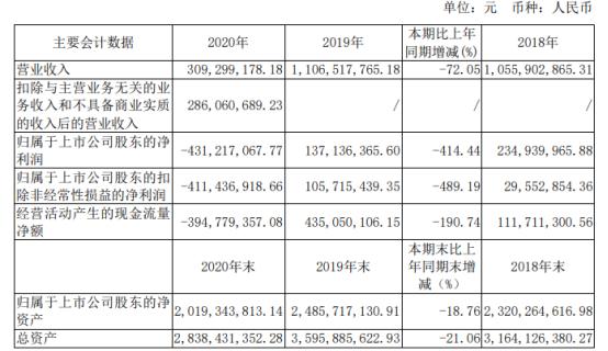 上海电影2020年亏损4.31亿由盈转亏 总经理陈果薪酬88.19万