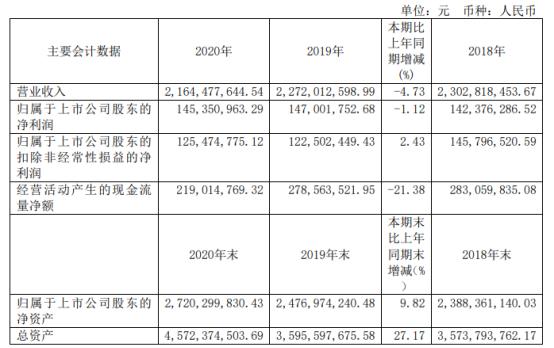 雪天盐业2020年净利1.45亿下滑1.12% 总经理王哈滨薪酬44.2万