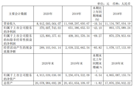 神马股份2020年净利3.71亿下滑43.1% 董事长乔思怀薪酬44万