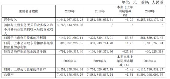 惠而浦2020年亏损1.5亿亏损减少 董事长吴胜波薪酬8万