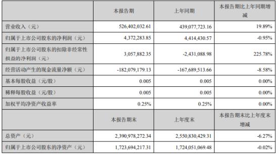 宜通世纪2021年第一季度净利437万下滑0.95% 本期收到理财利息减少
