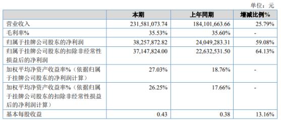 三维股份2020年净利3825.79万增长59.08% 销售收入增加