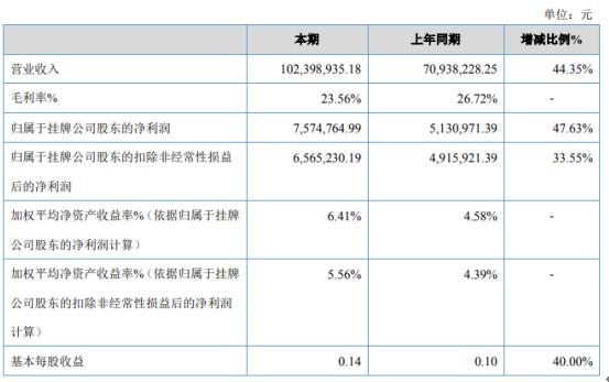 陕中科2020年净利757.48万增长47.63% 电力、热力等市政业务增加