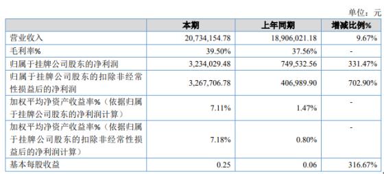 三泰晟驰2020年净利323.4万增长331% 产品毛利率增加