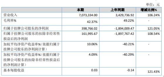拓天节能2020年净利润39.88万 扭亏为盈 销售收入大幅增长