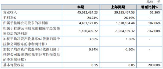 格林检测2020年净利445万增长182.06% 检测业务收入增加