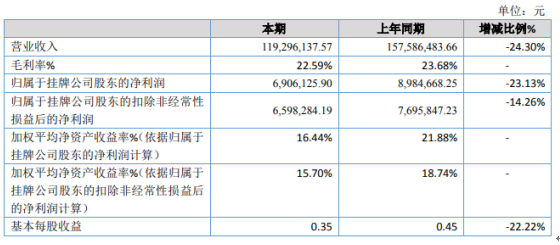 惠达铝业2020年净利690.61万下滑23% 疫情影响订单减少