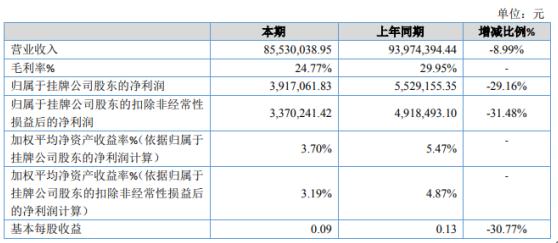 威林科技2020年净利391.71万下滑29.16% 用工成本提高