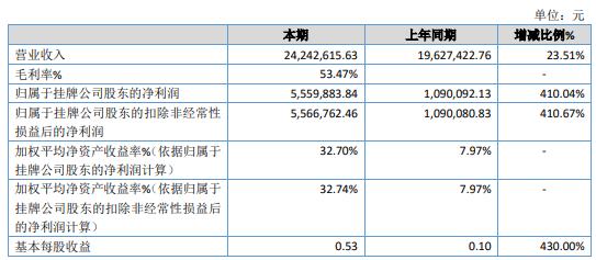 石竹科技2020年净利555.99万增长410% 总体毛利率增加