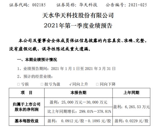华天科技2021年第一季度预计净利2.5亿-3亿增长299%-378.81% 集成电路市场需求旺盛