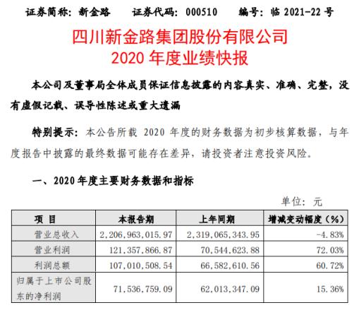 新金路2020年度净利增长15.36% 聚氯乙烯销售价格上涨