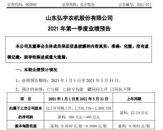弘宇股份2021年第一季度预计净利360万-460万 优化产品结构