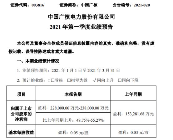 中国广核2021年第一季度预计净利增长49%-55% 上网电量增加